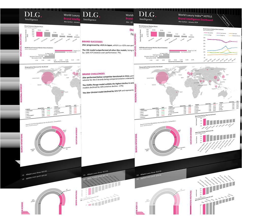 DLG Brand Desirability Dashboard